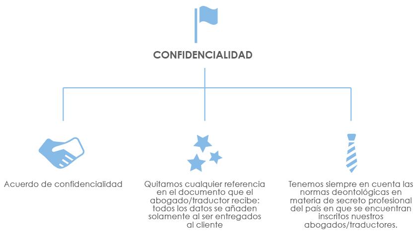 Lawlinguists es una red internacional formada exclusivamente por abogados multilingües capaz de ofrecer un servicio de traducción y revisión de documentos legales en más de 100 combinaciones lingüísticas.