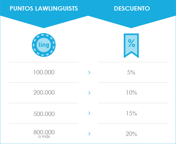 Con el plan de fidelización de Lawlinguists puedes obtener descuentos de hasta un 20% en los servicios de traducciones legales.