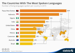 The countries with the most spoken languages - Lawlinguists